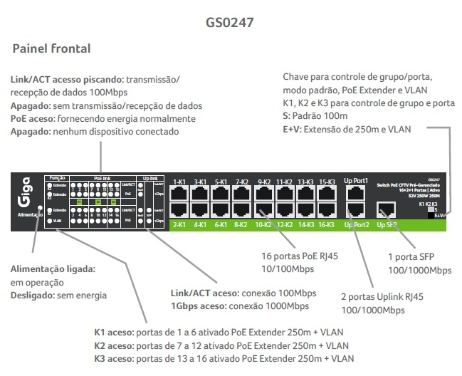 SWITCH CFTV ATIVO 250W 52Vdc 250Mts 16 POE 2 UPLINK